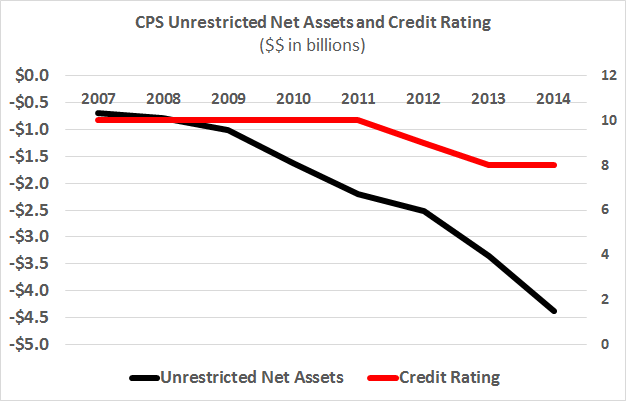 Will a lower credit rating raise interest costs for the Chicago Public Schools? Truth in Accounting