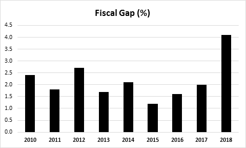 US government finances still deteriorating : News : Truth in