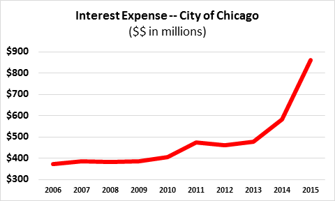 Alarming increase in interest expense in Chicago – Truth in Accounting